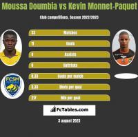 Moussa Doumbia vs Kevin Monnet-Paquet h2h player stats