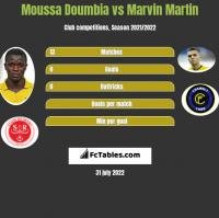 Moussa Doumbia vs Marvin Martin h2h player stats