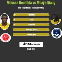 Moussa Doumbia vs Mbaye Niang h2h player stats