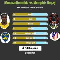 Moussa Doumbia vs Memphis Depay h2h player stats