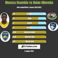 Moussa Doumbia vs Nolan Mbemba h2h player stats
