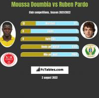 Moussa Doumbia vs Ruben Pardo h2h player stats