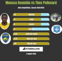 Moussa Doumbia vs Theo Pellenard h2h player stats