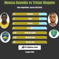 Moussa Doumbia vs Tristan Dingome h2h player stats