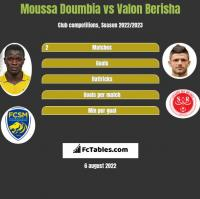 Moussa Doumbia vs Valon Berisha h2h player stats