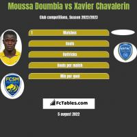 Moussa Doumbia vs Xavier Chavalerin h2h player stats