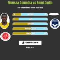 Moussa Doumbia vs Remi Oudin h2h player stats