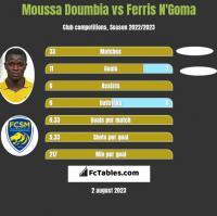 Moussa Doumbia vs Ferris N'Goma h2h player stats
