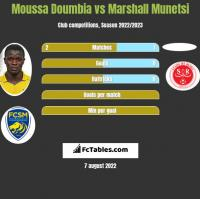 Moussa Doumbia vs Marshall Munetsi h2h player stats