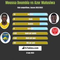 Moussa Doumbia vs Azor Matusiwa h2h player stats