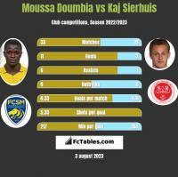 Moussa Doumbia vs Kaj Sierhuis h2h player stats