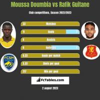 Moussa Doumbia vs Rafik Guitane h2h player stats