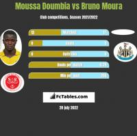 Moussa Doumbia vs Bruno Moura h2h player stats
