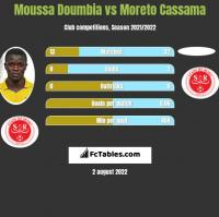 Moussa Doumbia vs Moreto Cassama h2h player stats