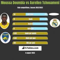 Moussa Doumbia vs Aurelien Tchouameni h2h player stats