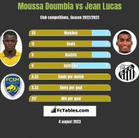 Moussa Doumbia vs Jean Lucas h2h player stats