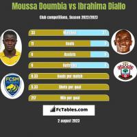 Moussa Doumbia vs Ibrahima Diallo h2h player stats