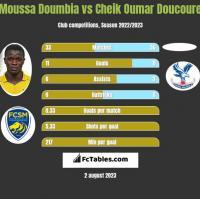 Moussa Doumbia vs Cheik Oumar Doucoure h2h player stats
