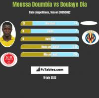 Moussa Doumbia vs Boulaye Dia h2h player stats