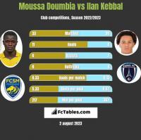 Moussa Doumbia vs Ilan Kebbal h2h player stats