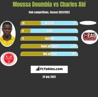 Moussa Doumbia vs Charles Abi h2h player stats