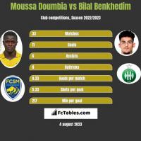 Moussa Doumbia vs Bilal Benkhedim h2h player stats