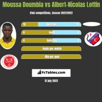 Moussa Doumbia vs Albert-Nicolas Lottin h2h player stats