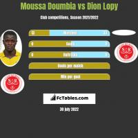 Moussa Doumbia vs Dion Lopy h2h player stats