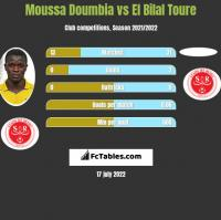 Moussa Doumbia vs El Bilal Toure h2h player stats