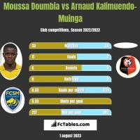 Moussa Doumbia vs Arnaud Kalimuendo-Muinga h2h player stats