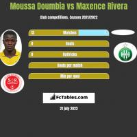 Moussa Doumbia vs Maxence Rivera h2h player stats