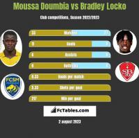 Moussa Doumbia vs Bradley Locko h2h player stats