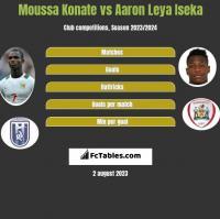 Moussa Konate vs Aaron Leya Iseka h2h player stats