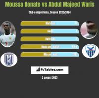 Moussa Konate vs Abdul Majeed Waris h2h player stats