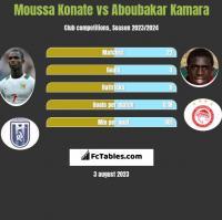 Moussa Konate vs Aboubakar Kamara h2h player stats