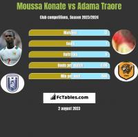 Moussa Konate vs Adama Traore h2h player stats