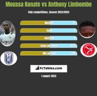 Moussa Konate vs Anthony Limbombe h2h player stats