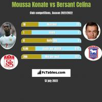 Moussa Konate vs Bersant Celina h2h player stats