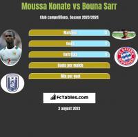 Moussa Konate vs Bouna Sarr h2h player stats