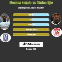 Moussa Konate vs Clinton Njie h2h player stats