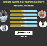 Moussa Konate vs Efthimios Koulouris h2h player stats