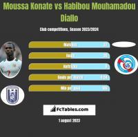 Moussa Konate vs Habibou Mouhamadou Diallo h2h player stats
