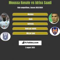 Moussa Konate vs Idriss Saadi h2h player stats