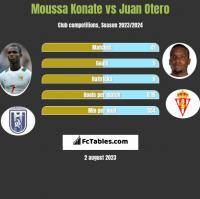 Moussa Konate vs Juan Otero h2h player stats