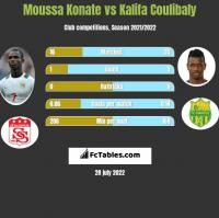 Moussa Konate vs Kalifa Coulibaly h2h player stats