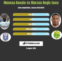 Moussa Konate vs Marcus Regis Coco h2h player stats