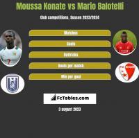 Moussa Konate vs Mario Balotelli h2h player stats