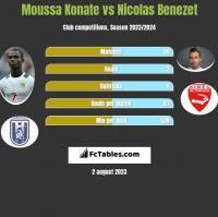 Moussa Konate vs Nicolas Benezet h2h player stats
