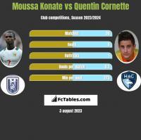 Moussa Konate vs Quentin Cornette h2h player stats