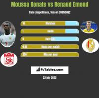 Moussa Konate vs Renaud Emond h2h player stats